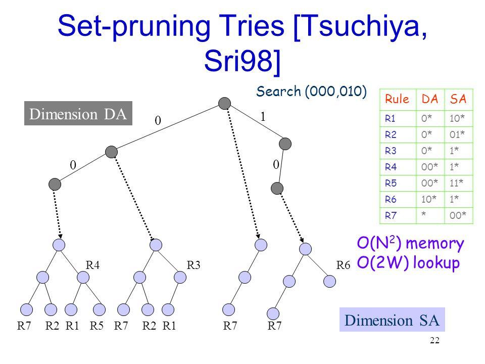 Set-pruning Tries [Tsuchiya, Sri98]